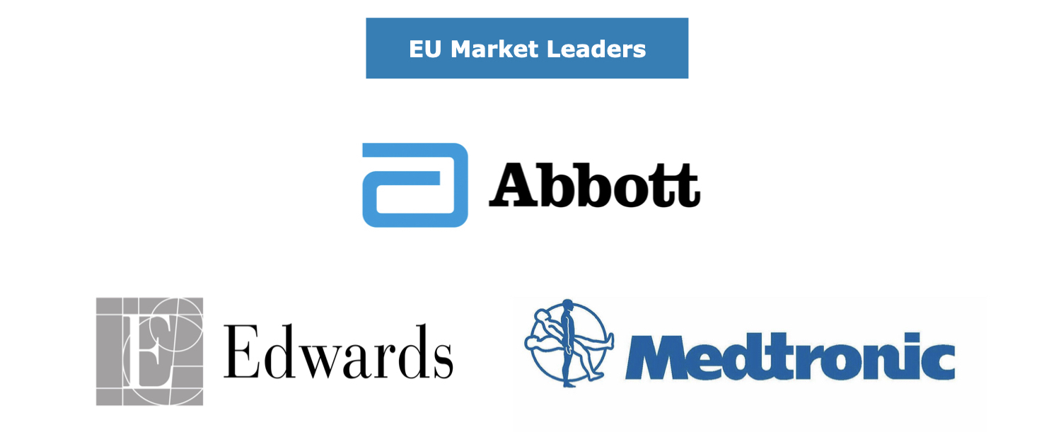 EU Cardiac Surgery Market Share Leaders