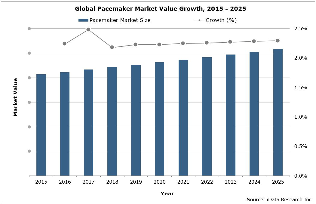 Global Pacemaker Market Value Growth, 2015-2025