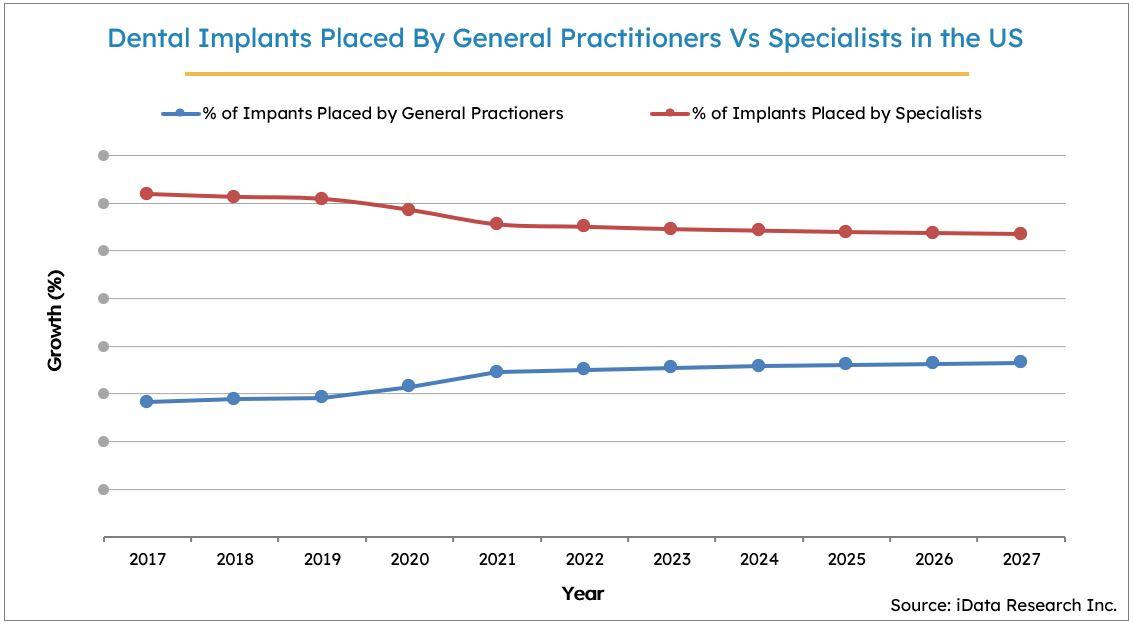 Dental Implant Market Statistics, United States, 2017-2027